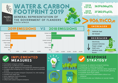 Water and carbon footprint report 2019